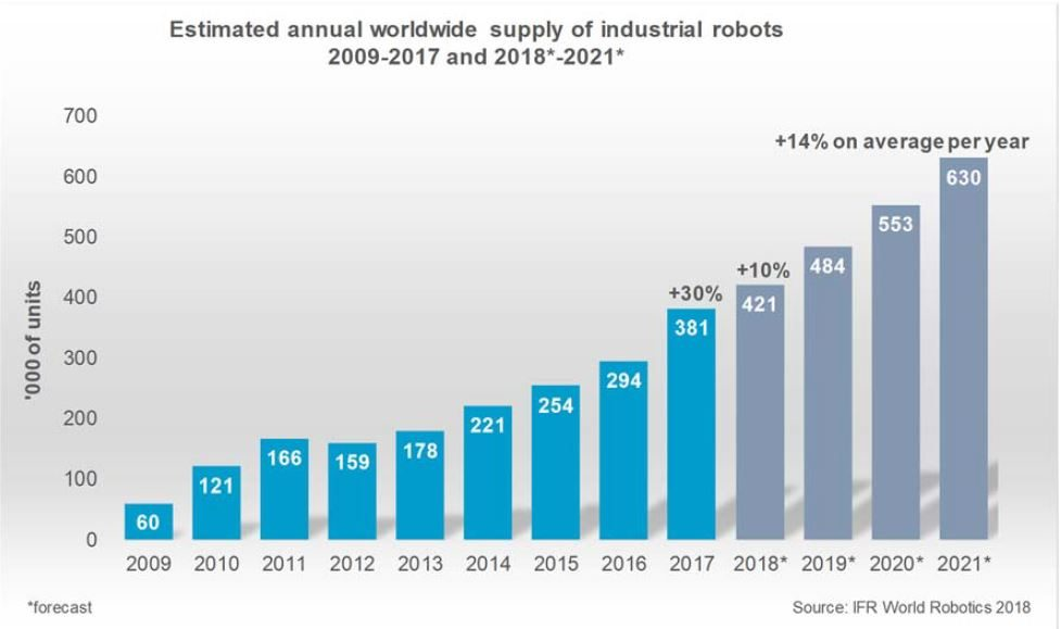 Estimated annual worldwide supply of industrial robots
