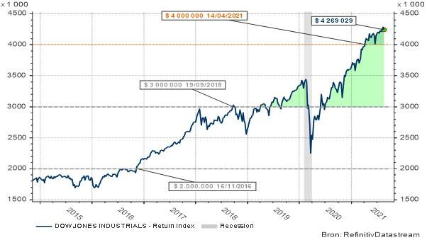 Évolution de l'indice Dow Jones return