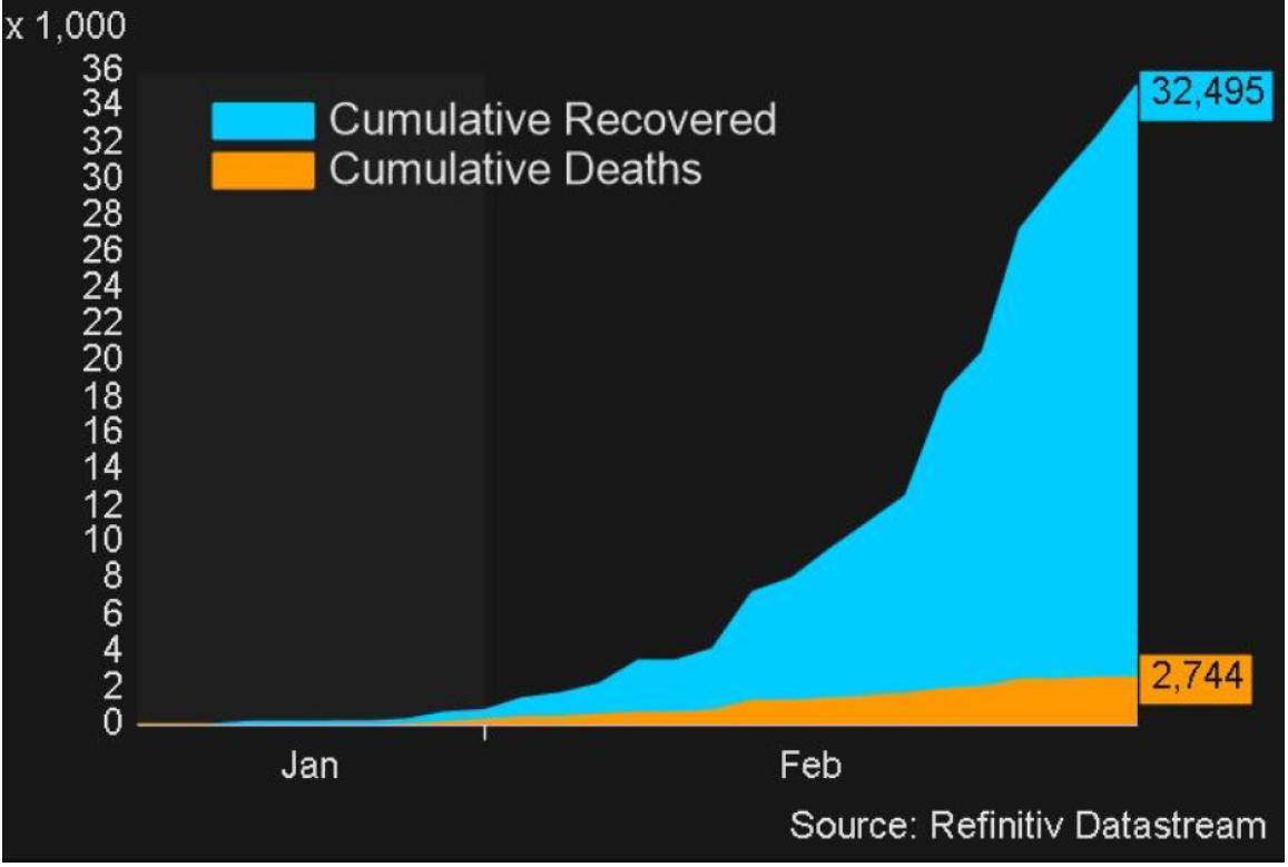 Coronavirus - Recovered and deaths