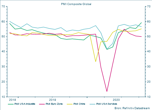 PMI Composite global