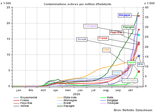 Contaminations actives par million d'habitants