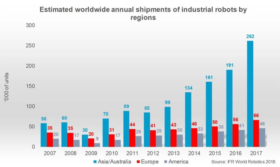 Estimated worldwide annual shipment of industrial robots by regions