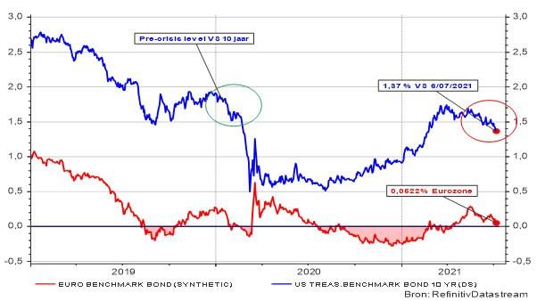 Rente op overheidsobligaties op 10 jaar in de VS en de eurozone.