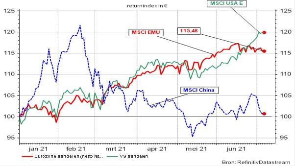 Evolutie van de aandelenbeurzen in de VS, de eurozone en China (Returnindex in €)