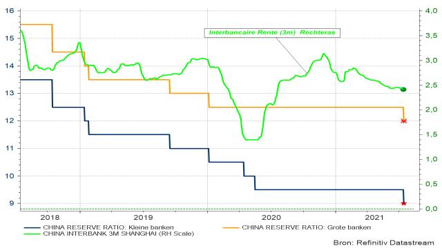 Verdere verlaging van de Chinese reserveratio's voor banken