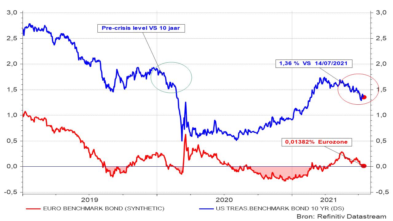 Evolutie van de rente op 10 jaar in de VS en de Eurozone