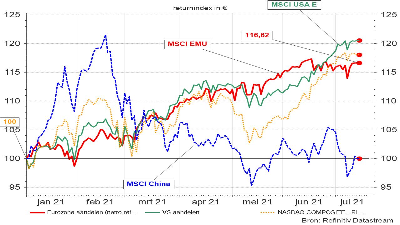 Evolutie van diverse beursindices (net return in euro)