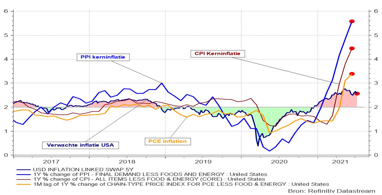 Evolutie van de PPI-, CPI- en PCE- kerninflatie in de VS in vergelijking met de verwachte inflatie.