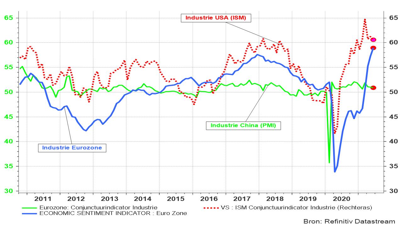 Evolutie van de industriële conjunctuurindicatoren in de VS, Eurozone en China.