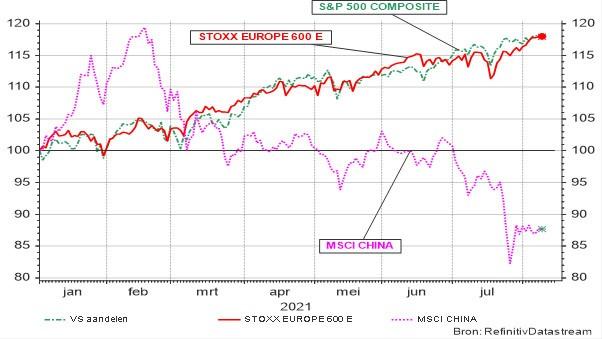 Evolutie van S&P Composite (VS), Stoxx 600 (Europa) en MSCI China sedert 01.01.2021: Prijsindex in lokale munt