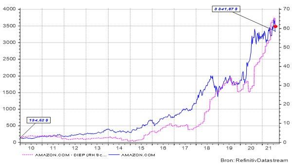 Evolutie van het aandeel Amazon (linker as) en zijn bedrijfswinsten (rechter as) sinds 2010.