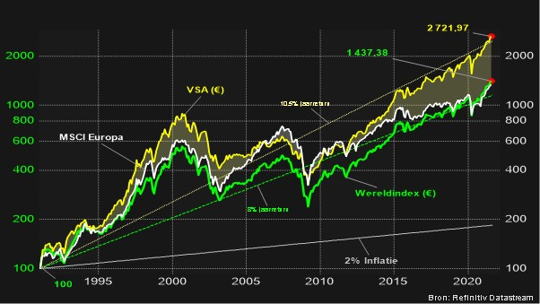Evolutie van de Amerikaanse, Europese en Wereldindex aandelen (Prijsevolutie in €)
