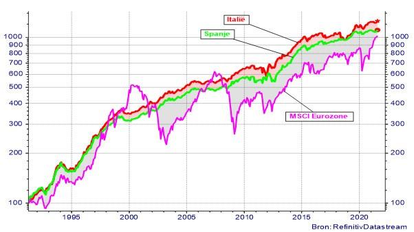 Evolutie van de Italiaanse en Spaanse overheidsobligaties ( looptijd 7-10 jaar) en de Europese aandelenindex (eurozone)