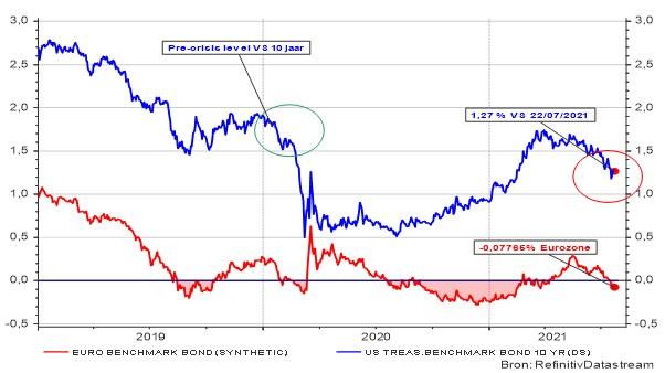 Evolutie van de rente op overheidsobligaties op 10 jaar in de VS en de eurozone