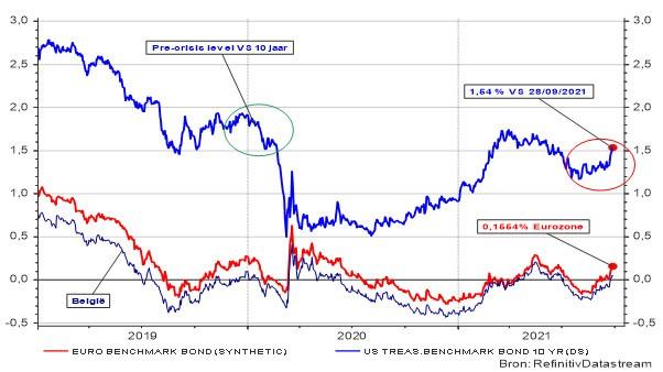 Evolutie van de Amerikaanse, Europese en Belgische rente op overheidsobligaties op 10 jaar.