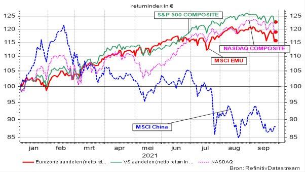 Evolutie van enkele representatieve beursindices sedert 01.01.2020