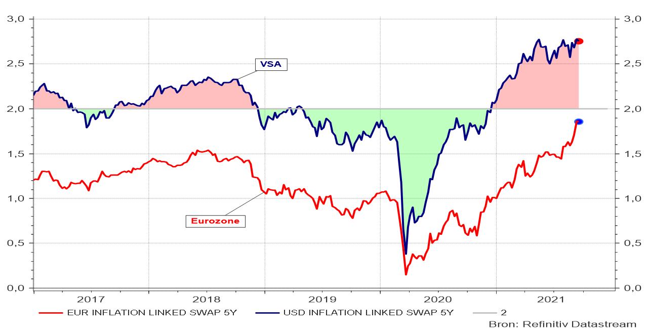 Verwachte inflatie op 5 jaar in de VS en de eurozone
