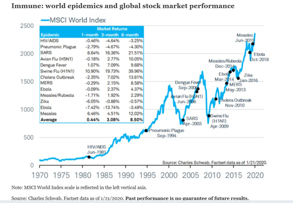 World epidemics and stock market performance